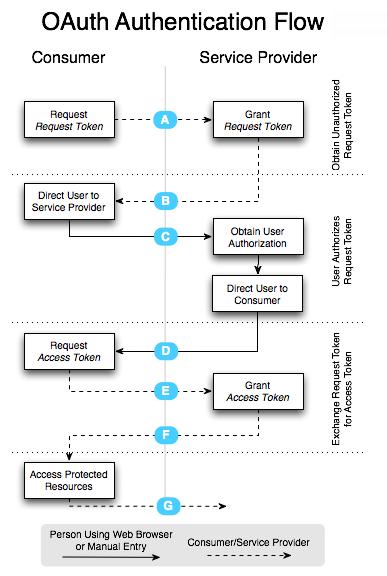 Schema průběhu autentizace pomocí OAuth