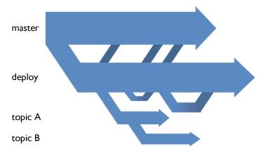 GIT Branches workflow