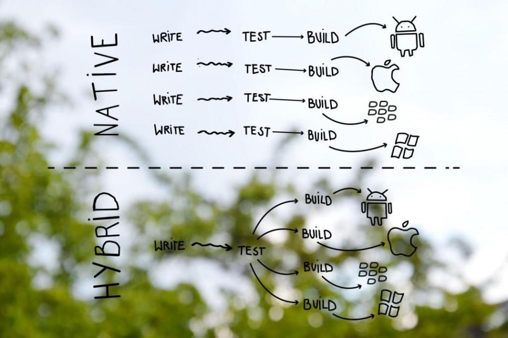 Diagram rozdílu hybridních a nativních aplikací