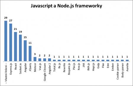 Technologie na českém webu: Javascript a Node.js frameworky