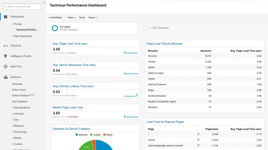 analytics-performance-dashboard