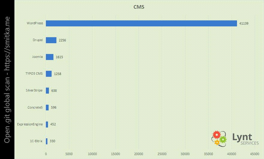 Graf zastoupení CMS
